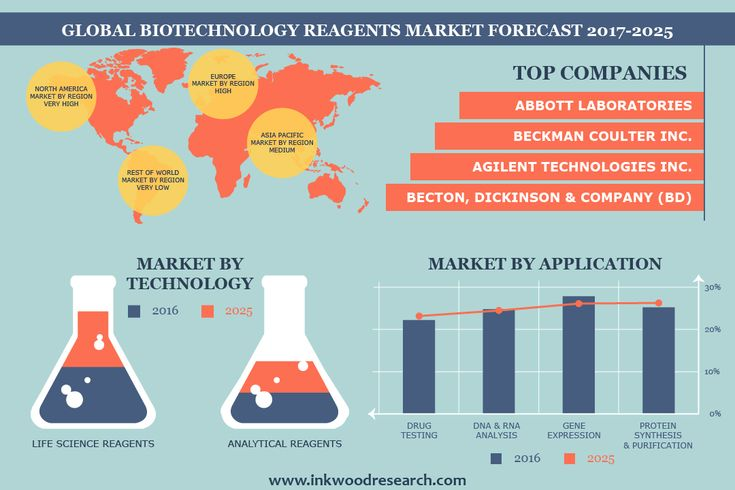Bioprocessing Technology Driving the Global Biotechnology Reagents Market to Grow at a CAGR of Nearly 10%