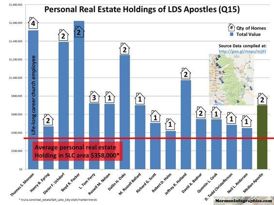Real Estate holdings of LDS Apostles