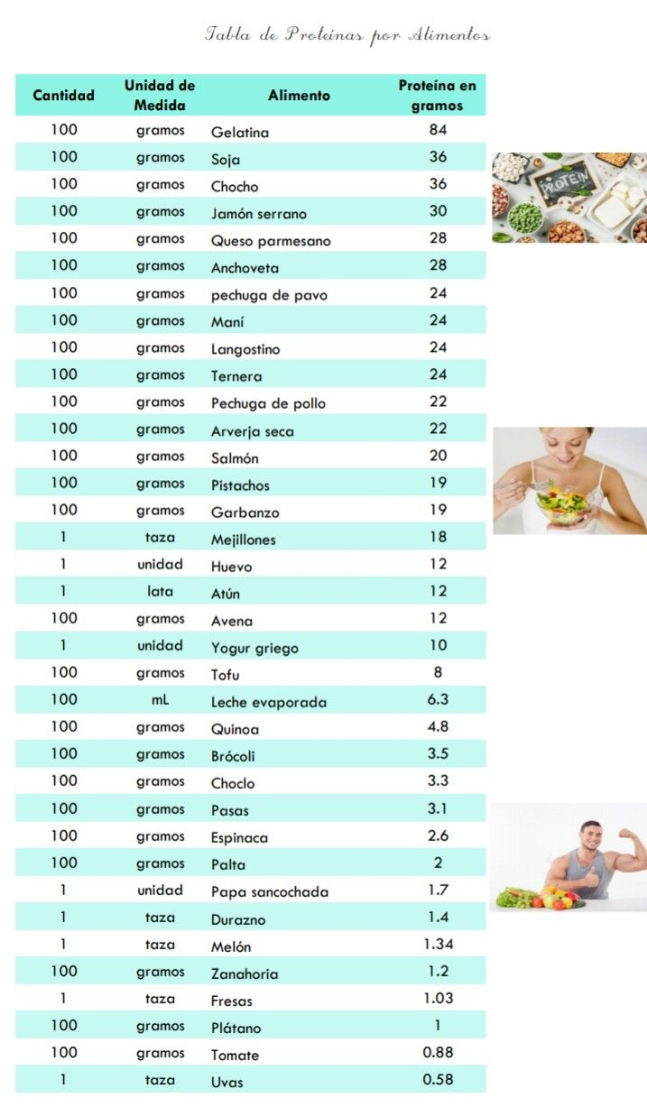 Tabla De Proteínas Por Alimentos Https Motivacionsalud Wordpress Com Tabla De Calorías Tablas De Alimentos Calorias De Los Alimentos