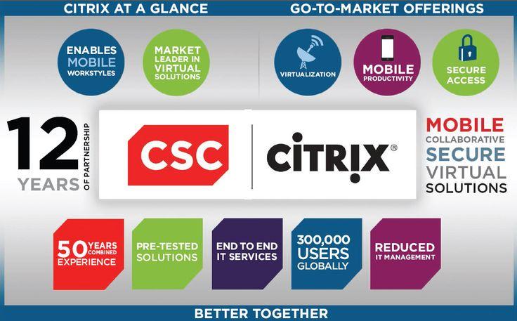 Citrix Systems   CSC
