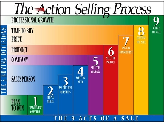 action selling process model   read the book action