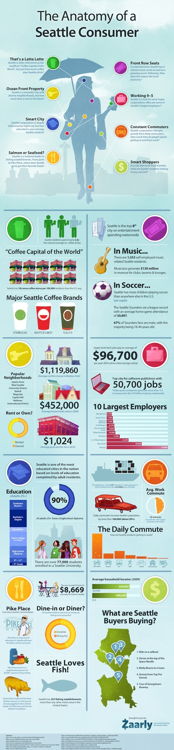 The Seattle Lifestyle (infographic): Squares Seattle, Consumer Infographic, Pioneer Squares, Pike Places, Seattle Infographic, Lifestyle Infographic, Places Marketing, Info Graphics, Seattle Consumer