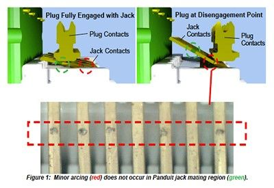 """However, little work has been performed to illustrate the effect of this new standard (POE++) on the connectivity. Heat rise and cable arcing could have harmful effects on cabling system performance when those cables are carrying 100W PoE."""" (Panduit)"""