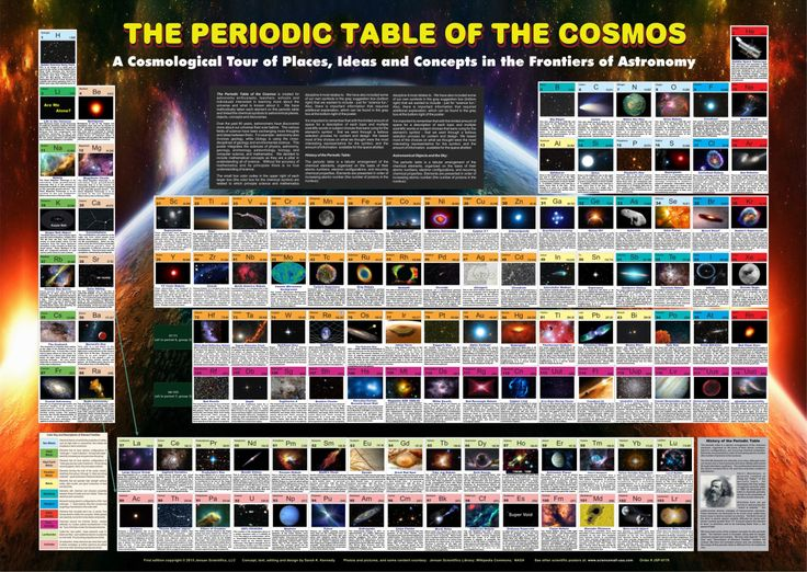 10 best Science images on Pinterest Physical science, Science - best of periodic table with charges hd