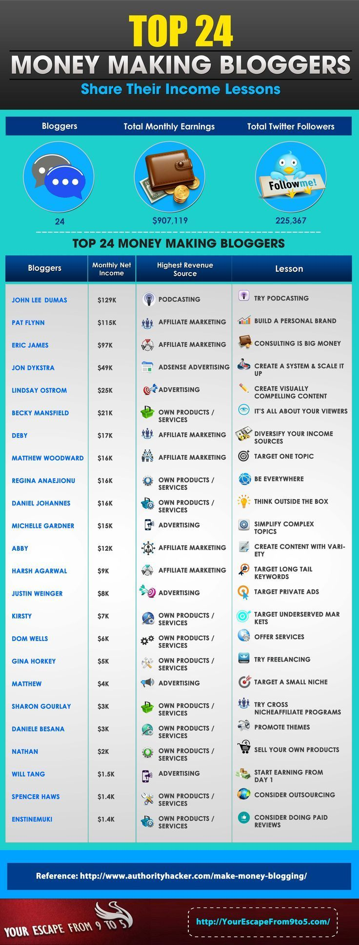 Top 24 Money Making Bloggers and Income Lessons Infographic…