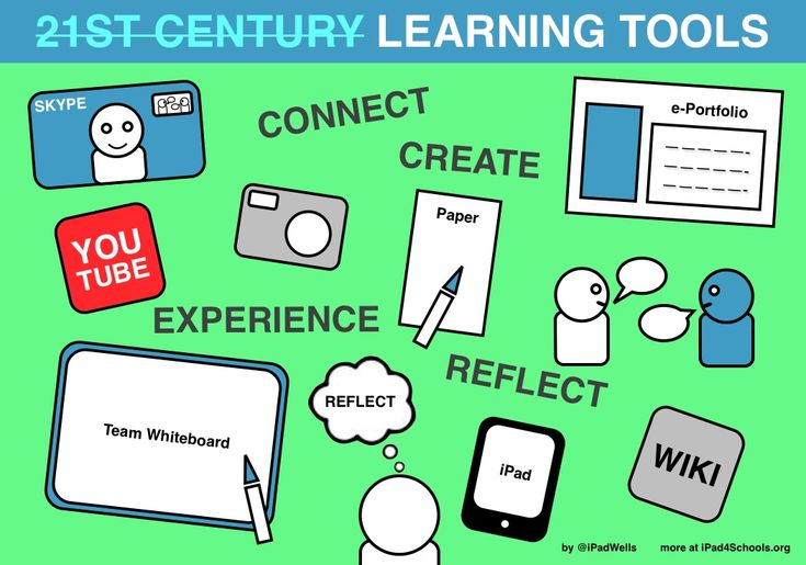 "An End to ""21st Century"" Learning Tools... not SAMR but a great read and should be introduced alongside the model"
