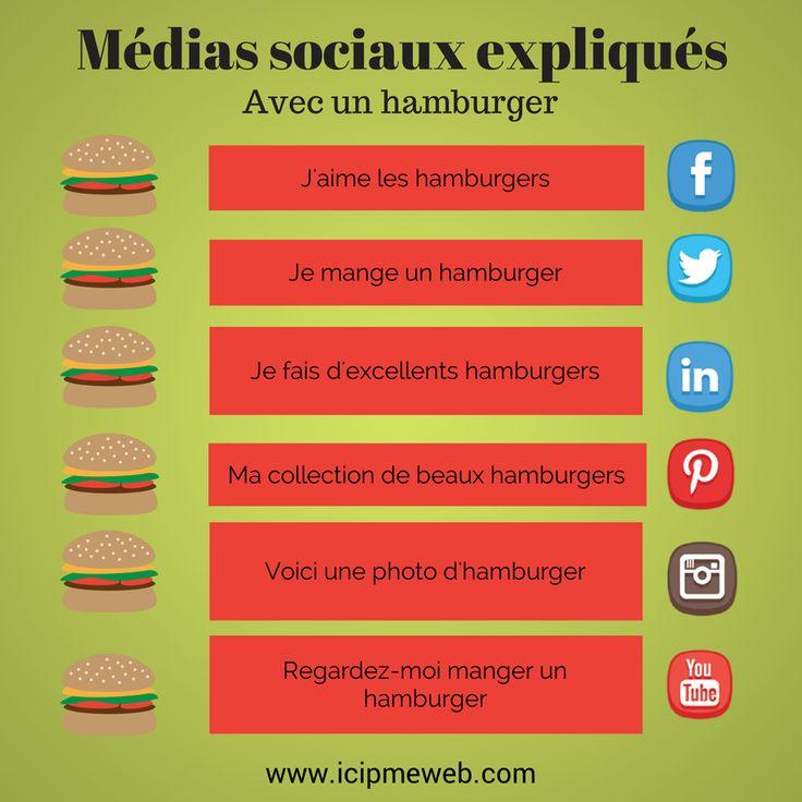 Les médias sociaux expliqués avec un #hamburger #webmarketing #cm…