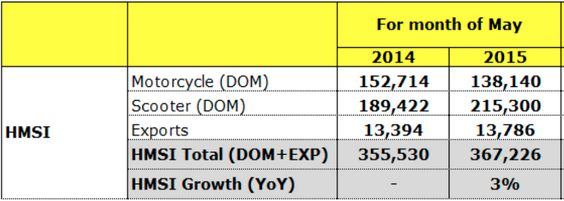 Honda Scooters show 13.66% growth in sales in May 2015 http://blog.gaadikey.com/honda-2-wheelers-sales-in-may-2015/