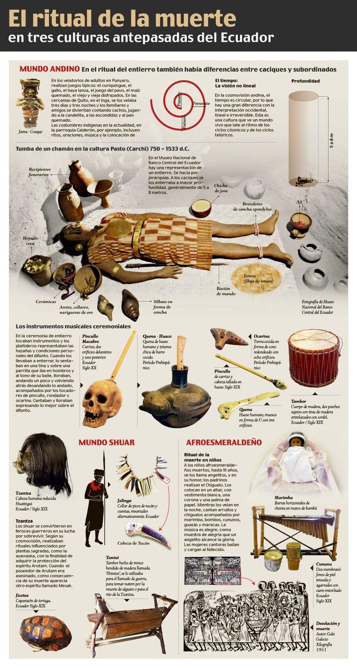 El ritual de la muerte en tres culturas antepasadas del Ecuador.: EL COMERCIO