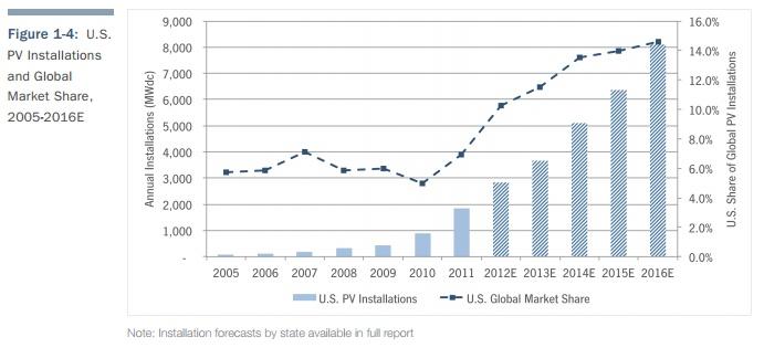 2011 U.S. Solar Market Report — Top 7 Findings #solar #cleantech #cleanenergy #green #environment #tech