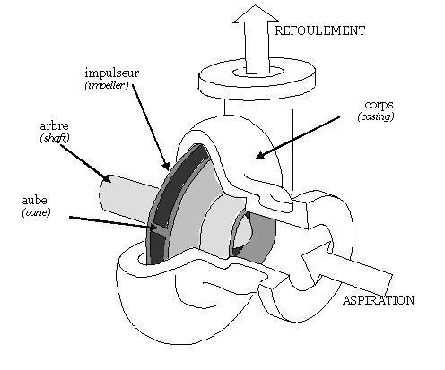 d3e6b3c29f78d1795411495d27e5ff63 - Pump Impeller Types And Applications