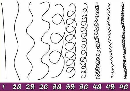 http://beautiful-boucles.com/fin-moyen-ou-epais-comment-evaluer-lepaisseur-de-vos-cheveux/