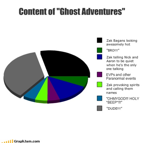 "While most of this is true, they forgot to add in ""How much of a tool Zak ""douche""Bagans looks and acts"", which would fill up the whole pie chart. And ""Is Zak Bagans wearing an Affliction shirt in tonights episode"""