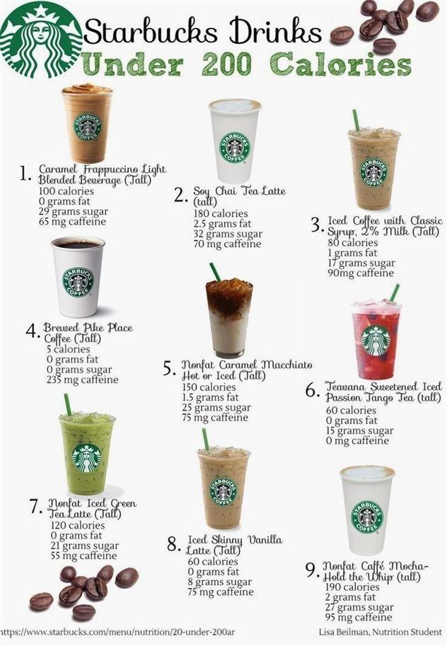 Coffee Filters 12 Cup Coffee Valance Coffee 19 Word Cookies Coffee Meets Bagel Mug Best G Healthy Starbucks Starbucks Drinks Recipes Starbucks Drinks