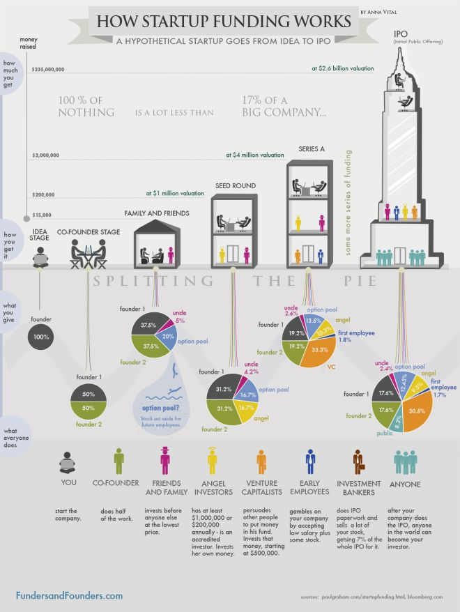 how funding for startups works and how equity is split - from idea to IPO.