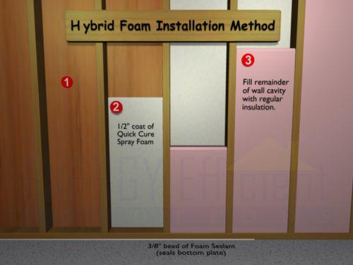 13 best insulation project images on pinterest insulation home hybrid foam installation spray foam do it yourself kit plus fiberglass or foam solutioingenieria Images