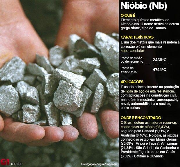 Arte Nióbio - anglo american (Foto: Editoria de Arte/G1)