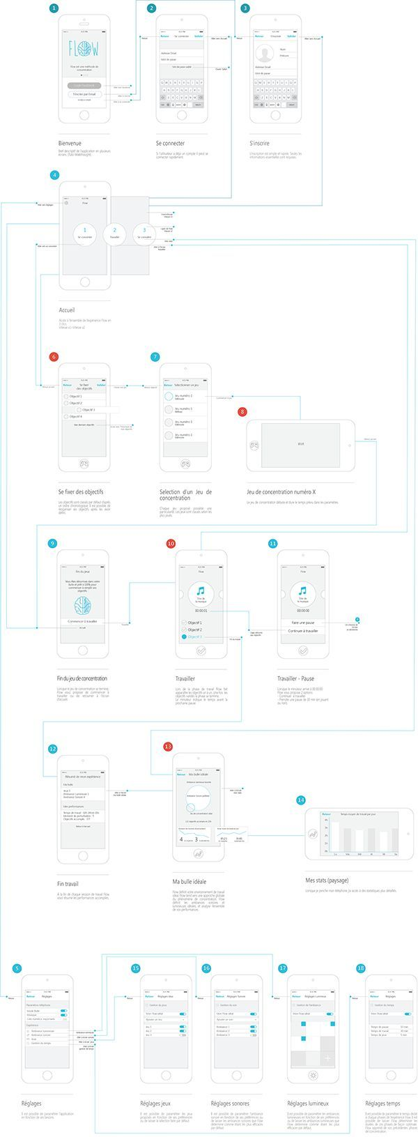 Flow - Dyslexia by Claire Paoletti, via Behance. The UX Blog podcast is also available on iTunes.