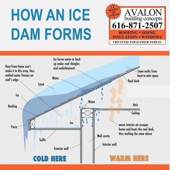 Helpful information on how Ice Dams are formed found at: http://avalonbuildingconcepts.net/avalon-building-concepts-helps-homeowners-understand-ice-damming/
