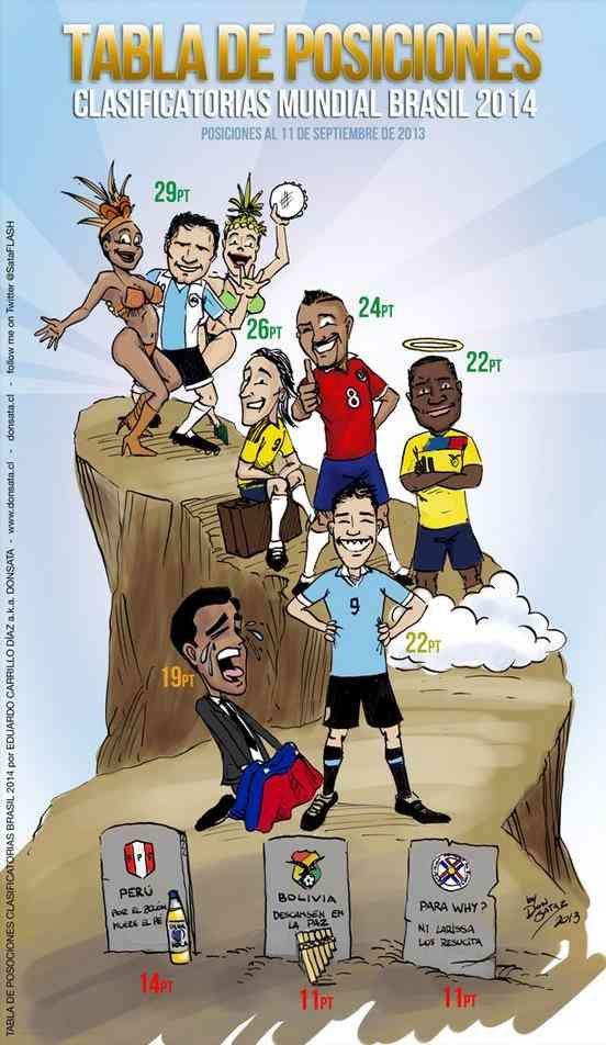 tabla conmebol brasil 2014, tabla de posiciones mundial, eliminatorias sudamericanas, comiquita tabla de posiciones, caricatura futbol