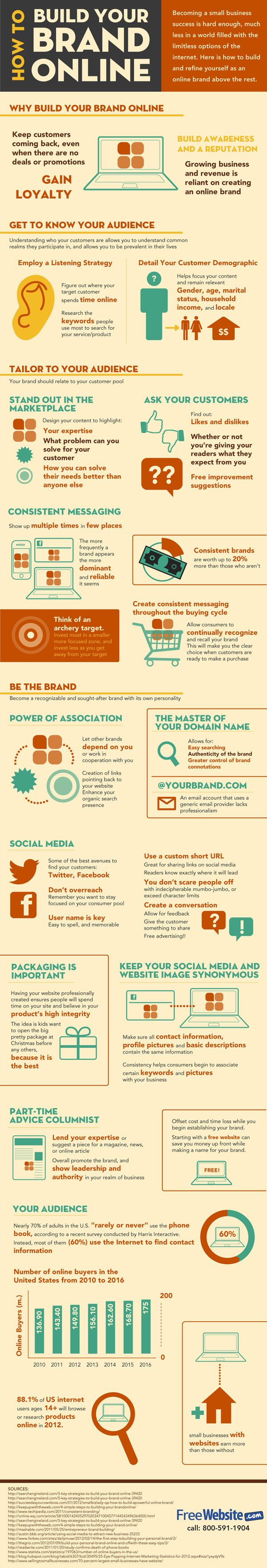 "DIGITAL MARKETING - ""How to build your brand online – #infographic""."