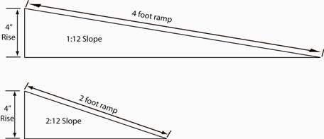 ADA Ramp Slope = 1:12