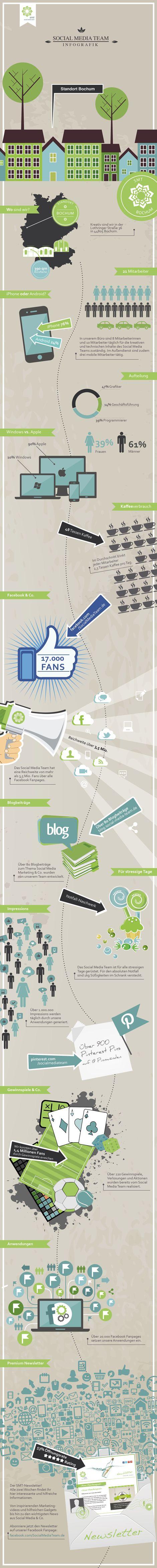 Gutes Beispiel, wie man eventuell für sich eine Infographik, um sich selber zu präsentieren