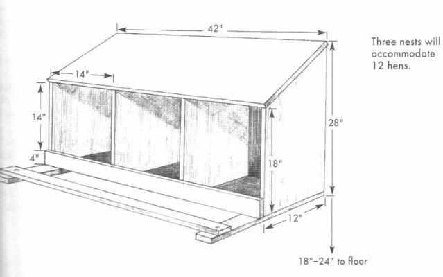 Interior nesting box plans for 12 hens. #chickens #chickencoop #henhouse