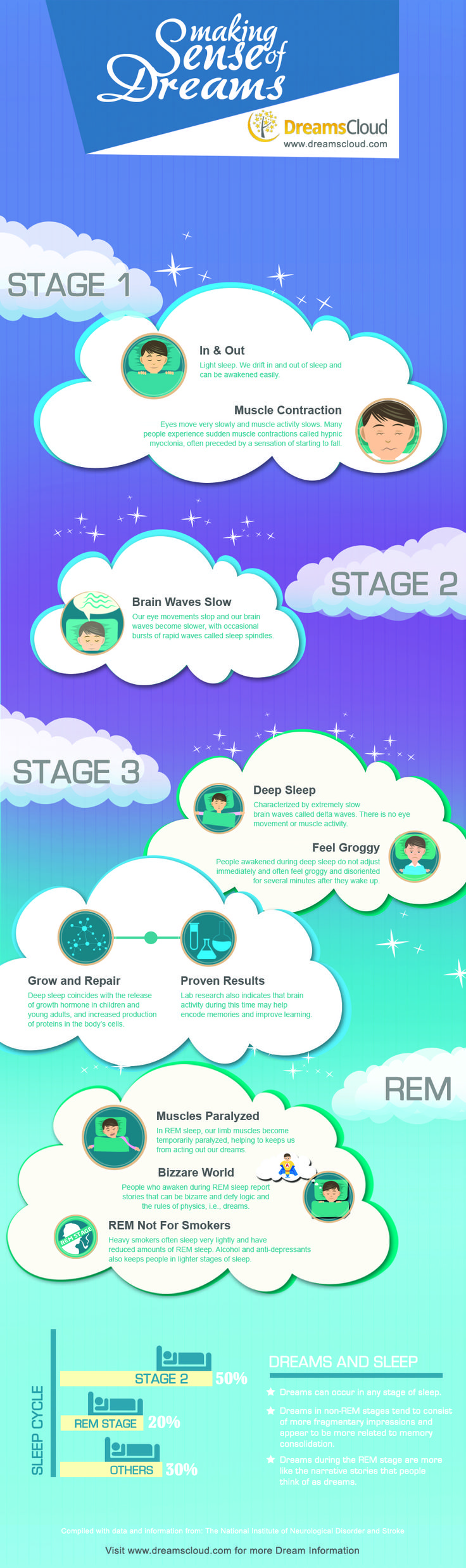 Dreams cloud provides meanings to dream . Dream cloud helps to know the meanings behind your dream and helps you to understand your dreams better.