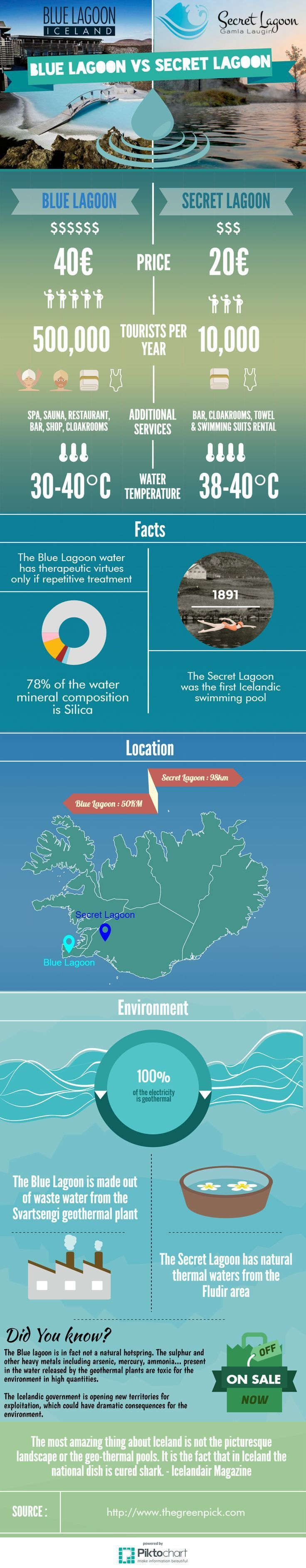 """Have you ever visited the Blue Lagoon in Iceland? Or planning to? Do you think it worth the price ? Here's an infographic to compare this """"wonder of nature"""" and another lagoon less famous the Secret Lagoon of Fludir. #iceland #bluelagoon #travel"""