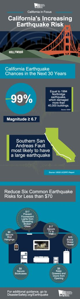 Eartquake infographic https://disastersafety.org/wp-content/uploads/2010/09/California-Earthquake-Risks-IBHS-USGS-277x1024.png
