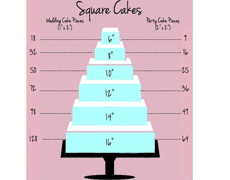 Wedding Cake Sizing Chart: Pinterest • The World's Catalog Of Ideas