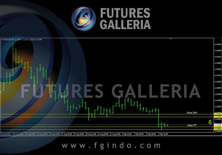 Signal trading forex Futures Galleria  EURUSD Sell 1.12000 – 1.11800 TP 1.11100 – 1.10900 SL 1.12900 – 1.12800