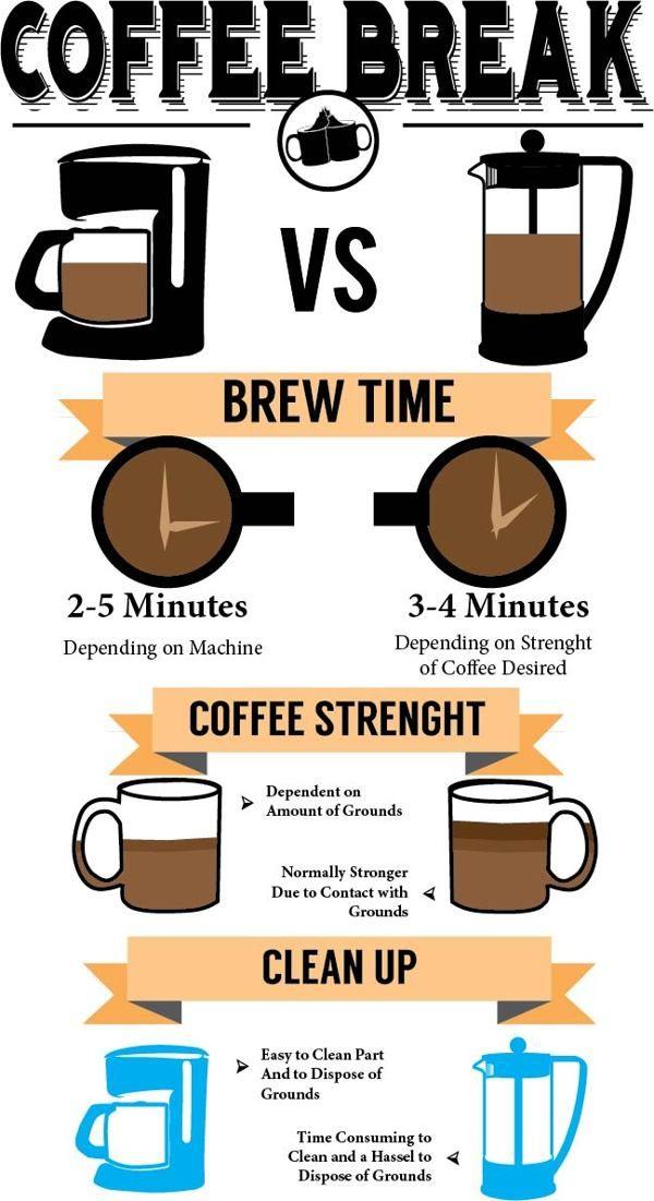Coffee Break, maker vs. grinder