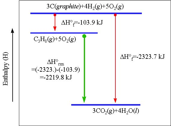 Heat of formation (delta H f): the heat of reaction when 1 mol of a compound is produced from its elements; formation equation: 1 mole of a compound forms from its elements; standard heat of formation (delta H 0 f): the enthalpy change for the formation equation when all the substances are in their standard states