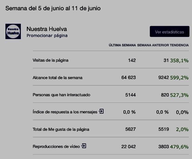 Huelva NuestraHuelva   Ole y ole !! Soy un amante de Huelva y aficionado a la fotografía que con gran ilusión, tiempo y dinero he tenido la intención desde el año 2009 (cuando no había nada sobre Huelva) de dar a conocer Huelva !! DEscubreHUELVA MIL GRACIAS A TOD@S!! Foto de la página de Facebook con estadísticas y alcance  Dale a me gusta a mi pagina y comparte.  👉https://goo.gl/7ZZbaJ