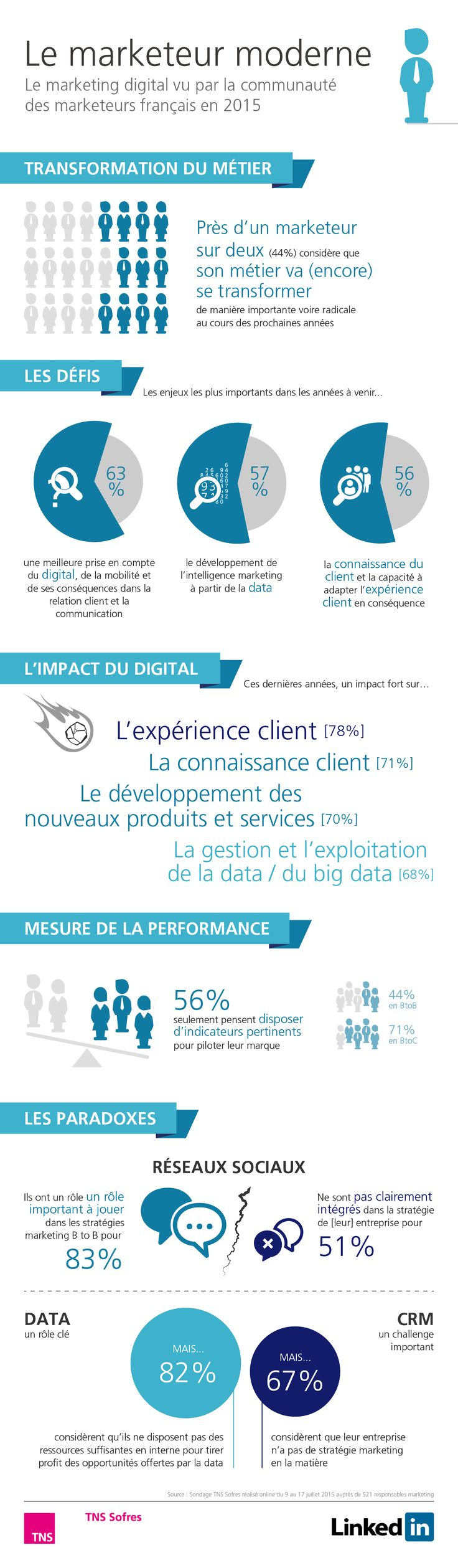 Transformation digitale : quel impact pour les responsables marketing ? http://www.tns-sofres.com/etudes-et-points-de-vue/transformation-digitale-quel-impact-pour-les-responsables-marketing