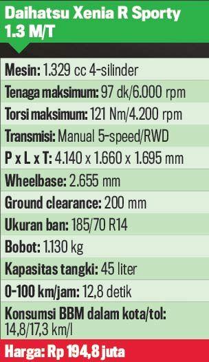 Daihatsu Xenia R Sporty dgn transmisi manual berhasil membuktikan jika sebenarnya dirinya tambah baik dibanding Xenia paling atas sekalipun. Mobil ini pun mengusung mesin 1.329 cc 4-silinder bersama keluaran tenaga sebasar 97 dk