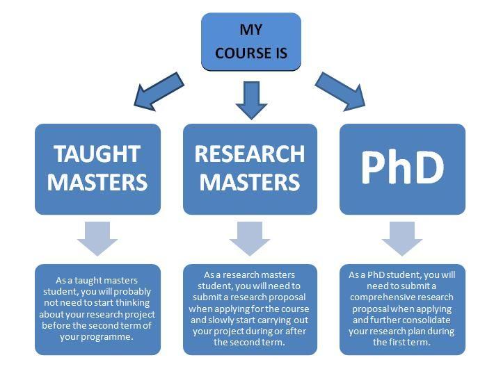 25+ parasta ideaa Pinterestissä Dissertation philosophie Human - research plan