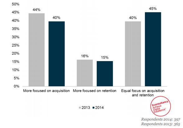 Marketers more focused on acquisition than retention