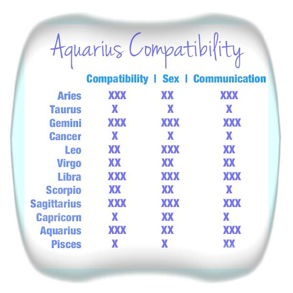 With In Who Love Is Compatible Aquarius you surmise