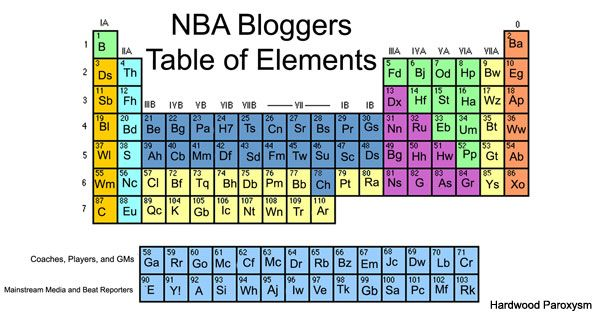 Nba Bloggers Table Of Elements Hardwood Paroxysm  Periodic Tables