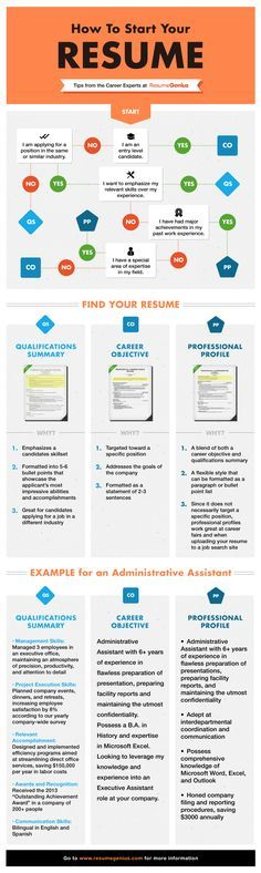 Best 25+ How to resume ideas on Pinterest Build a resume, Resume - monster com resume