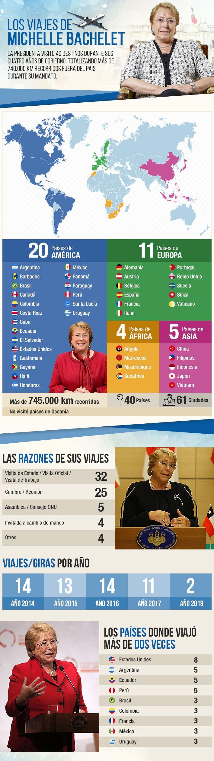Los viajes de Bachelet: Radiografía a las visitas internacionales que realizó durante su mandato