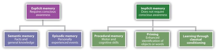 Procedural (implicit) Memory = refers to unconscious memories such as skills (e.g. learning to ride a bicycle)  Declarative (explicit) Memory = refers to memories which can be consciously recalled such as facts and knowledge. Declarative memory can be divided into two categories: episodic memory which stores specific personal experiences and semantic memory which stores factual information.