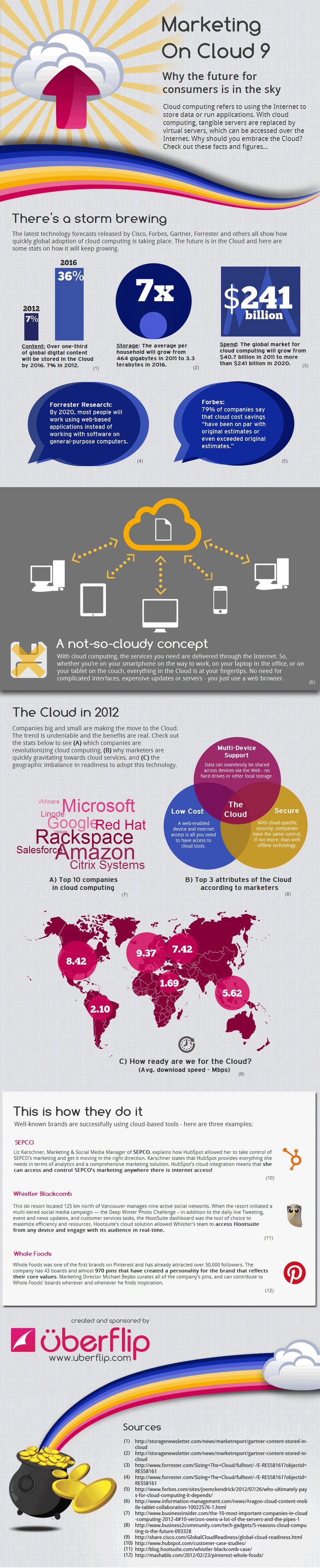 The infographic provides insightful facts and figures about the adoption rates of cloud computing, the readiness of different markets, as well as some