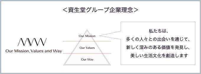 <資生堂グループ企業理念>私たちは、多くの人々との出会いを通じて、 新しく深みのある価値を発見し、 美しい生活文化を創造します
