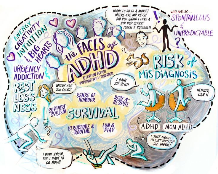 The faces of ADHD - Sketchnotes by #IFVPmember Shannon Loomer