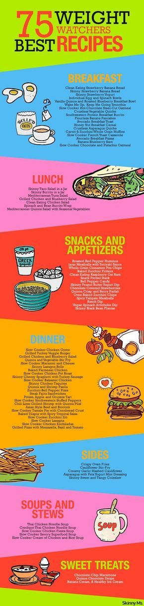75 Best Weight Watchers Recipes - perfect for weight loss meal planning! You can also calculate Weight Watchers points with these recipes.