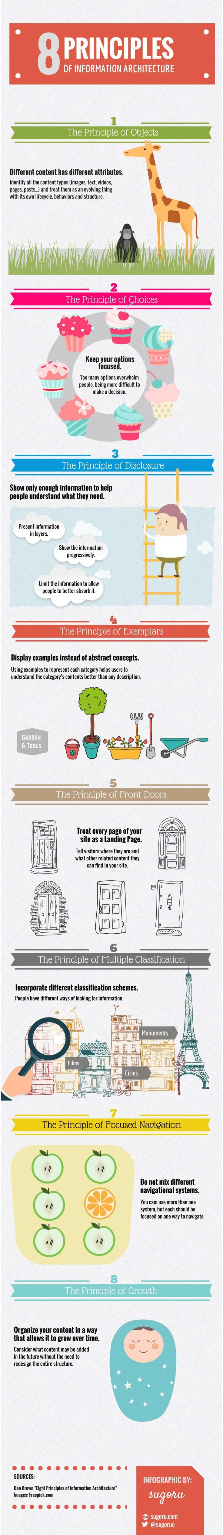 Eight Principles of Information Architecture #Infographic